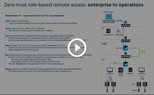 Xage-Zero-Trust-Remote-Access-&-Data-Transfer-Explainer-Thumbnail